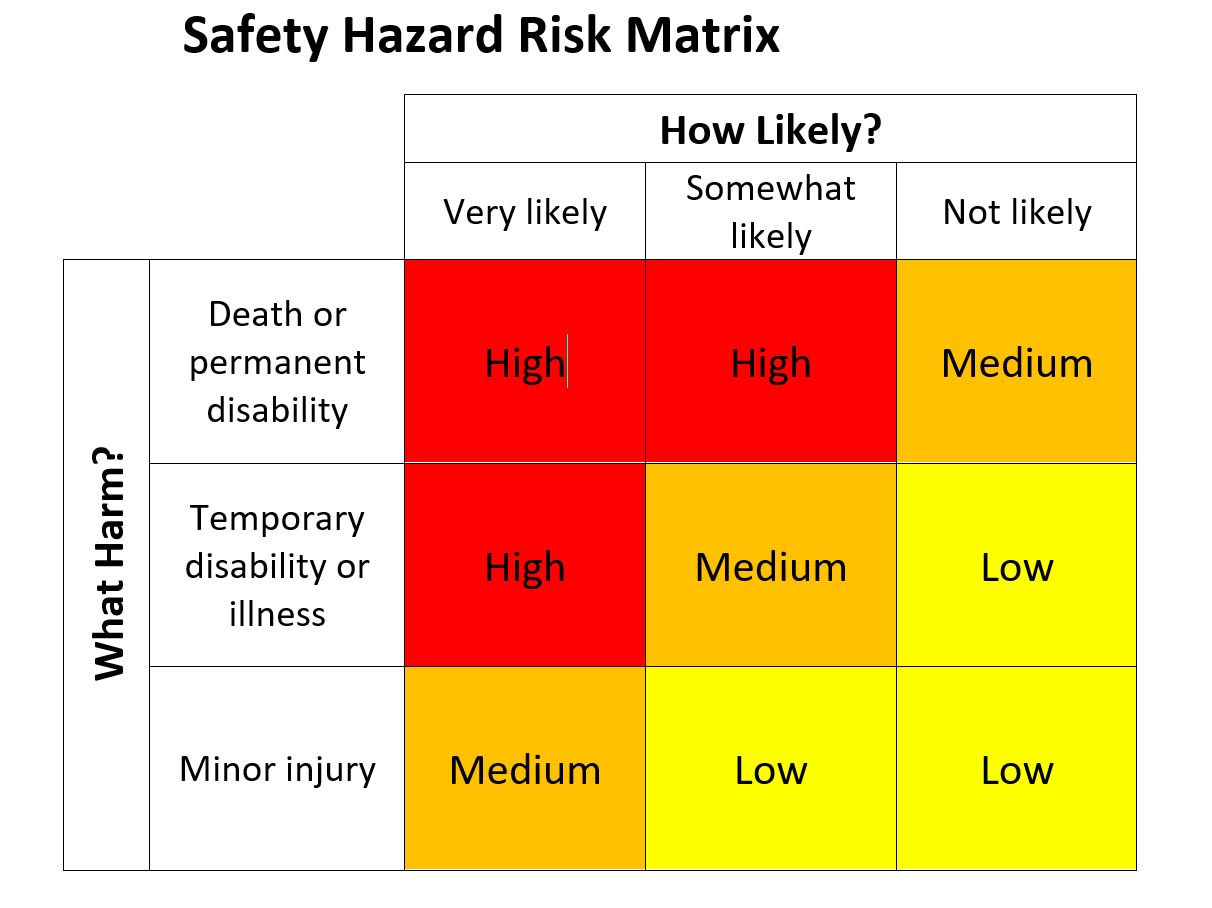 A matrix to set priorities for correcting these hazards.  Hazards that are very likely to occur and cause a fatality or serious injury should be corrected first. Hazards unlikely to occur and would only cause minor injuries can be corrected last.